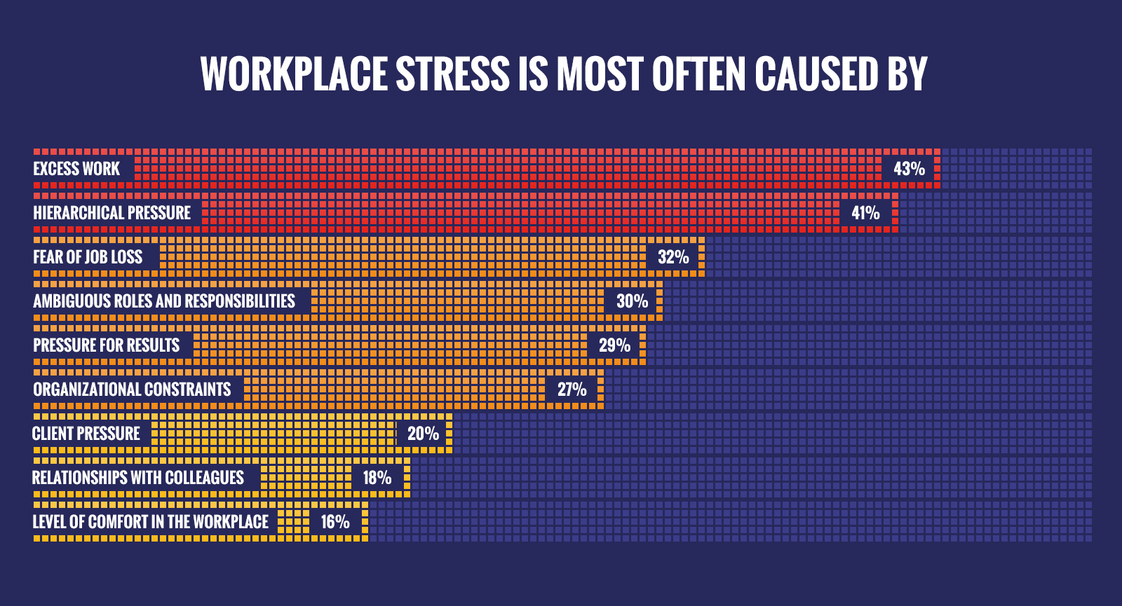 Top Causes of Workplace Stress