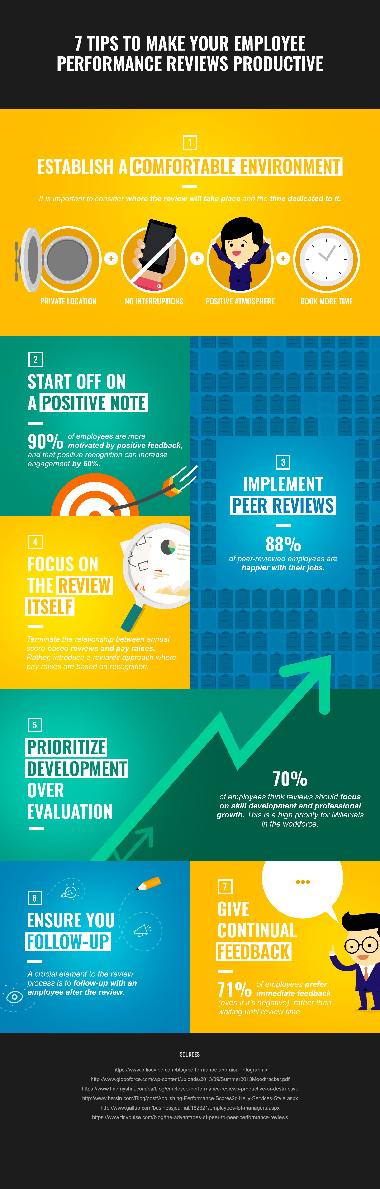 7 tips to make your employee reviews productive